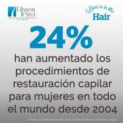 Procedimientos de restauración de cabello para mujeres van en aumento